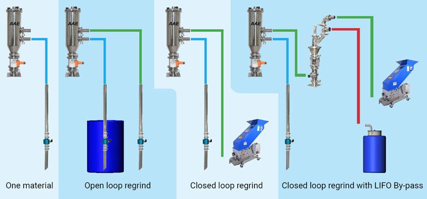 Compressed air venturi loader for plastics applications